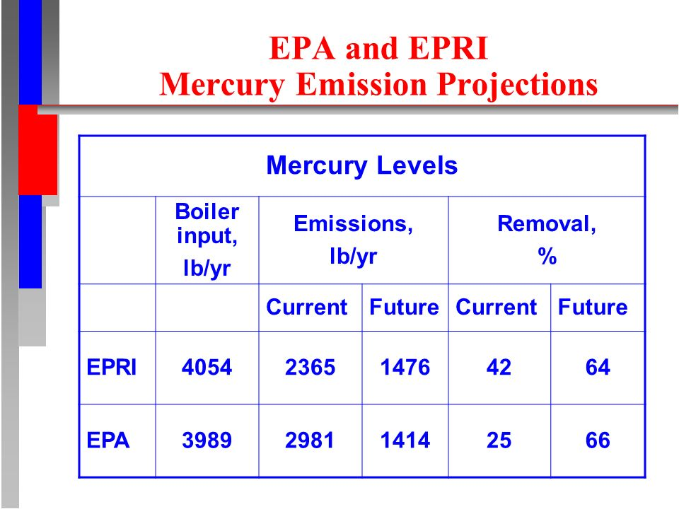 EPA and EPRI Mercury Emission Projections Mercury Levels Boiler input, lb/yr Emissions, lb/yr Removal, % CurrentFutureCurrentFuture EPRI EPA