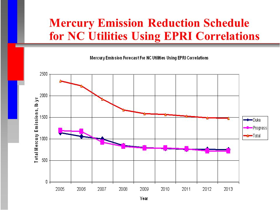 Mercury Emission Reduction Schedule for NC Utilities Using EPRI Correlations