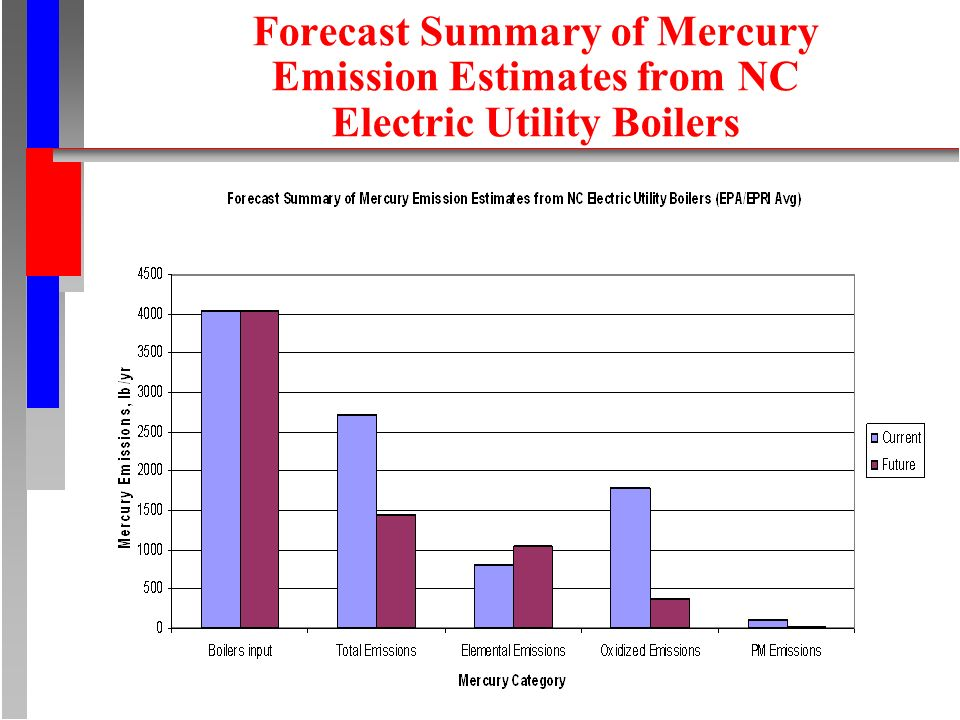 Forecast Summary of Mercury Emission Estimates from NC Electric Utility Boilers