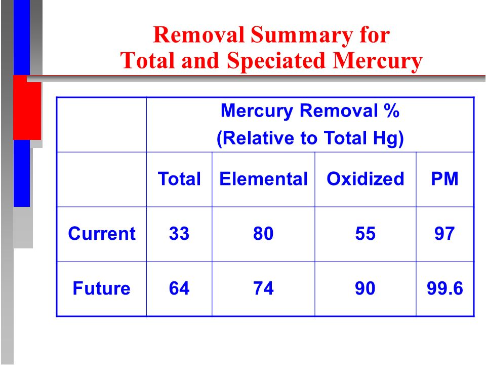 Removal Summary for Total and Speciated Mercury Mercury Removal % (Relative to Total Hg) TotalElementalOxidizedPM Current Future