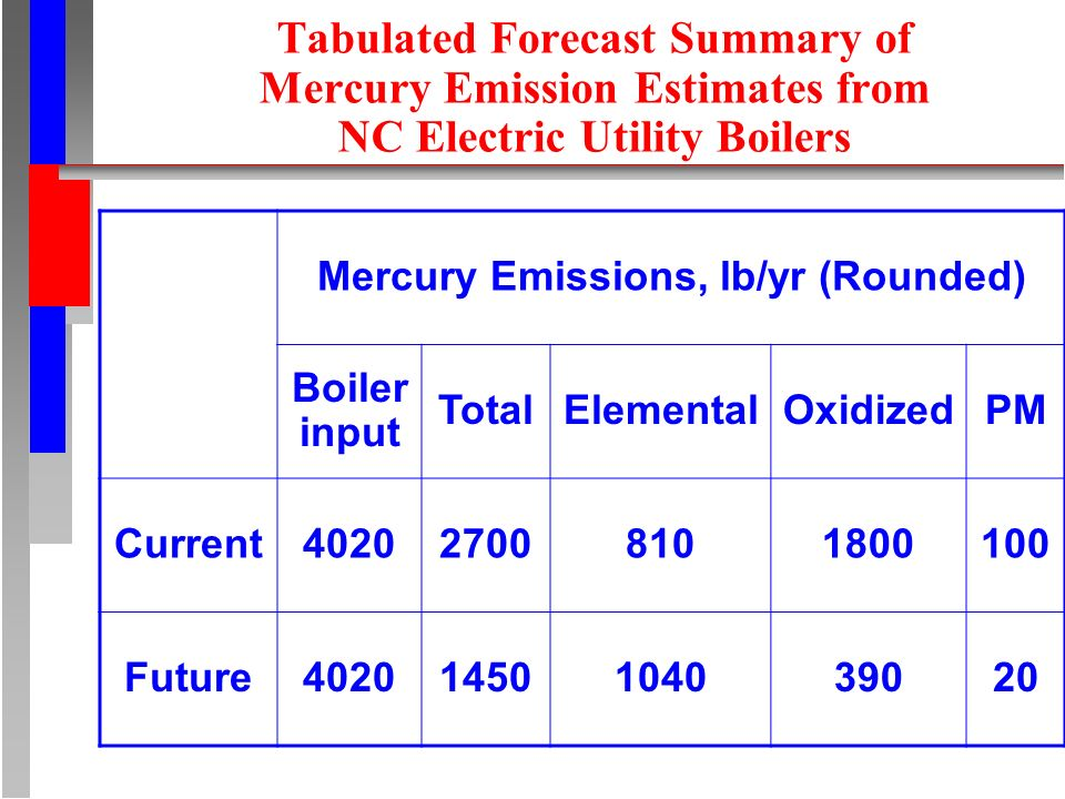 Tabulated Forecast Summary of Mercury Emission Estimates from NC Electric Utility Boilers Mercury Emissions, lb/yr (Rounded) Boiler input TotalElementalOxidizedPM Current Future