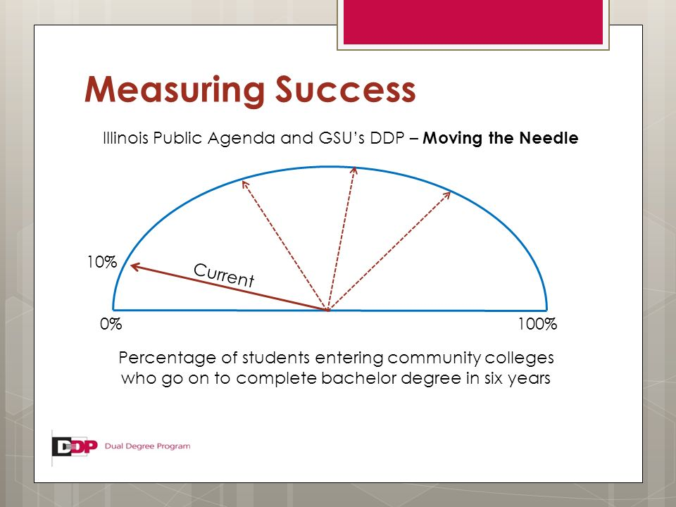 Measuring Success 0% 10% 100% Percentage of students entering community colleges who go on to complete bachelor degree in six years Current Illinois P