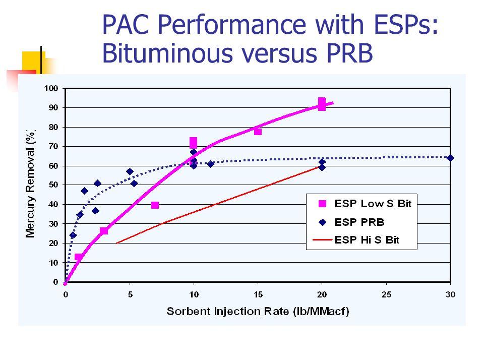 PAC Performance with ESPs: Bituminous versus PRB
