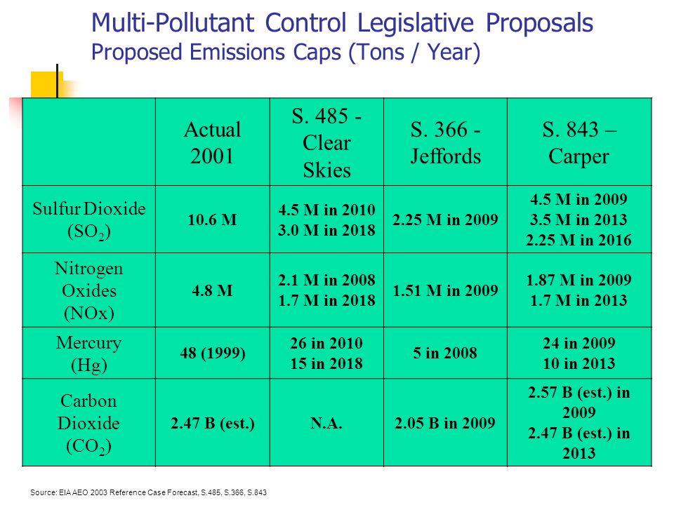 Multi-Pollutant Control Legislative Proposals Proposed Emissions Caps (Tons / Year) Actual 2001 S.