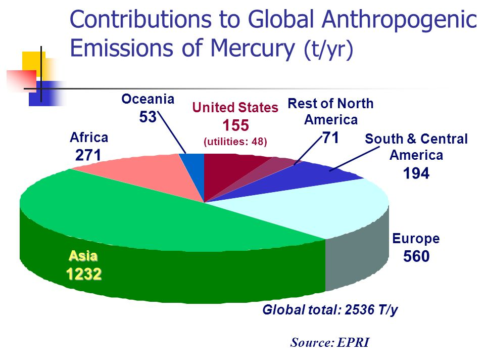 Contributions to Global Anthropogenic Emissions of Mercury (t/yr) United States 155 (utilities: 48) South & Central America 194 Europe 560 Africa 271 Oceania 53 Rest of North America 71 Asia1232 Global total: 2536 T/y Source: EPRI