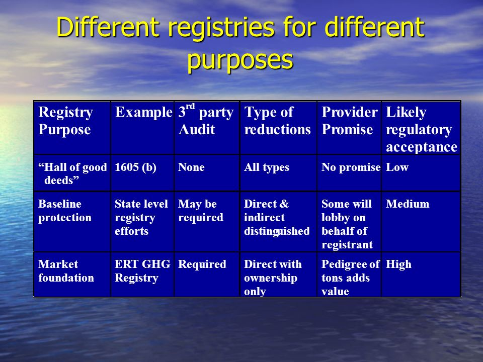 Different registries for different purposes