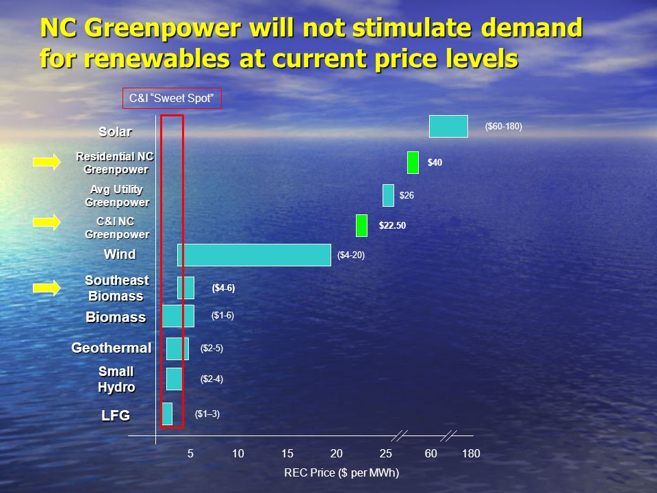 NC Greenpower will not stimulate demand for renewables at current price levels 51015202560180 Geothermal Biomass Wind C&I NC Greenpower Solar SmallHydro LFG C&I Sweet Spot ($1–3) ($2-4) ($2-5) ($1-6) ($4-20) $22.50 ($60-180) REC Price ($ per MWh) Residential NC Greenpower $40 SoutheastBiomass ($4-6) Avg Utility Greenpower $26