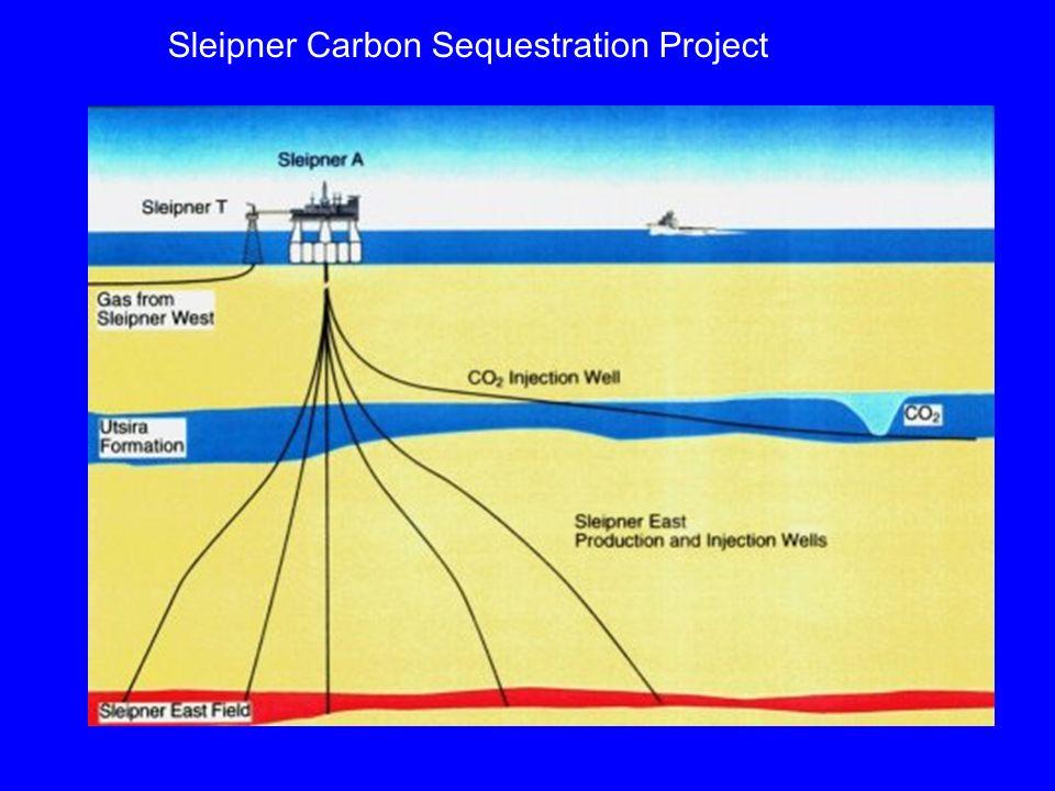 Sleipner Carbon Sequestration Project