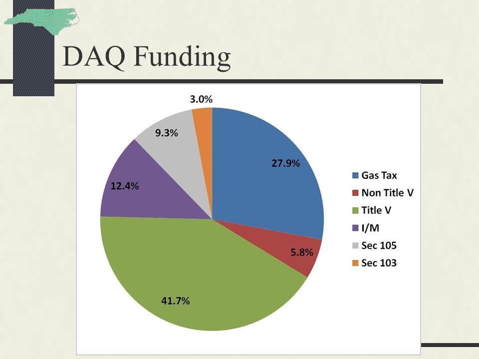 DAQ Funding