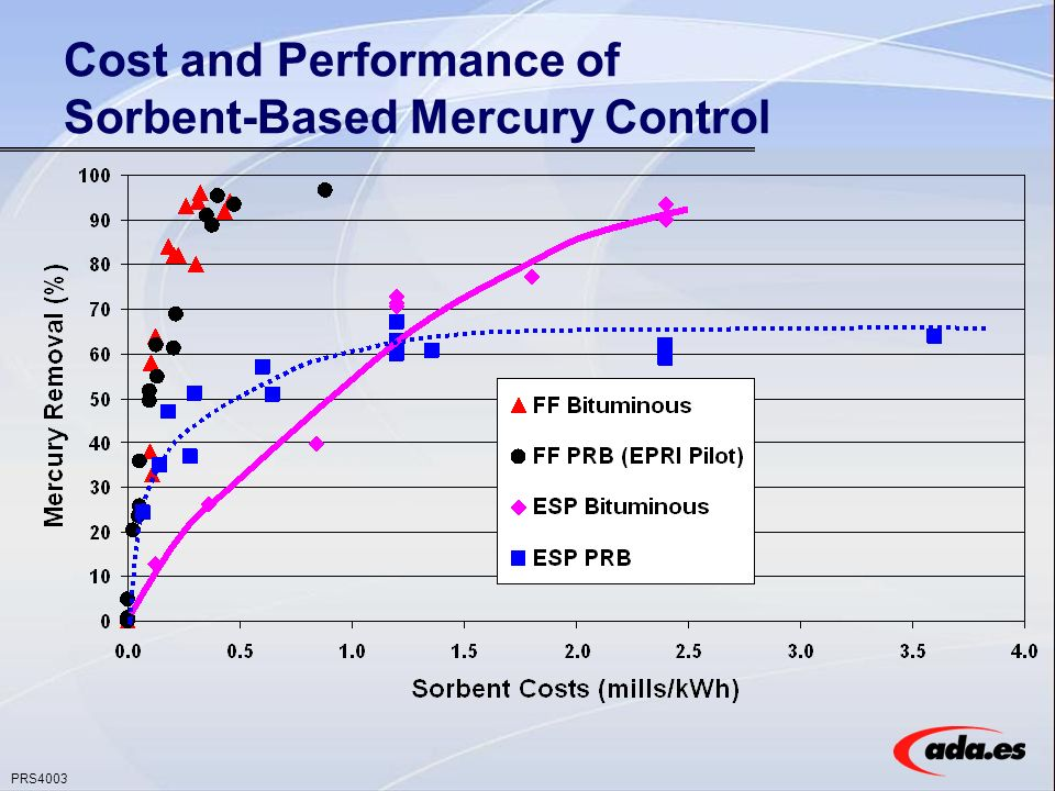 PRS4003 Cost and Performance of Sorbent-Based Mercury Control