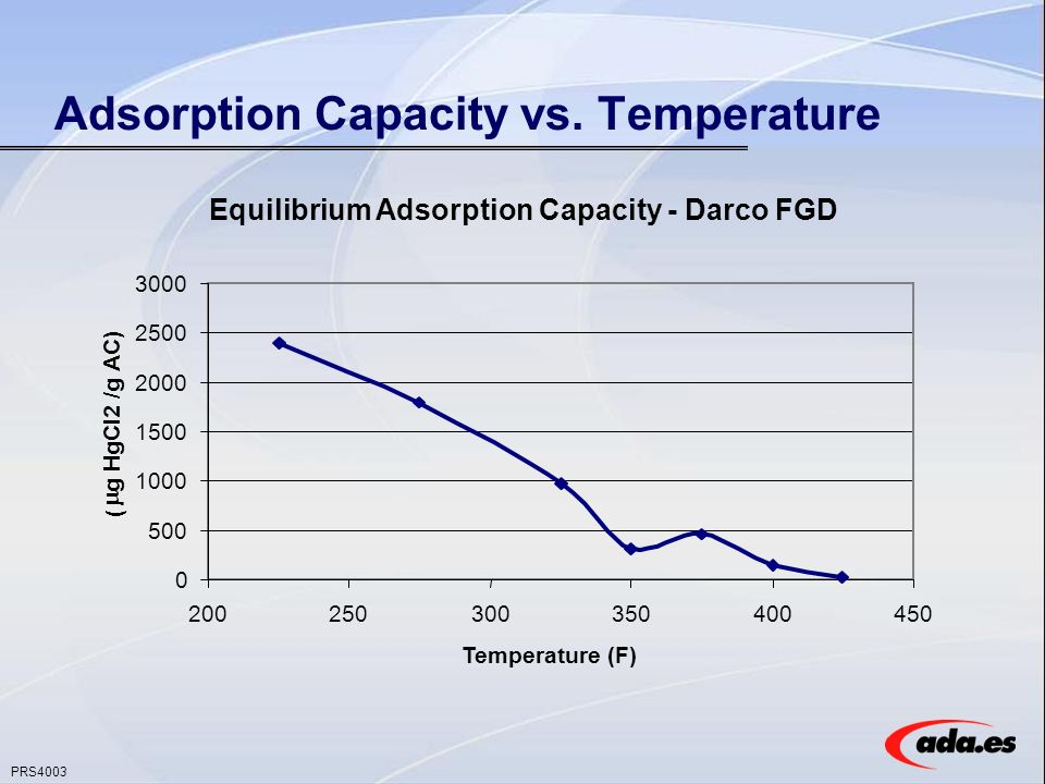 PRS4003 Adsorption Capacity vs.
