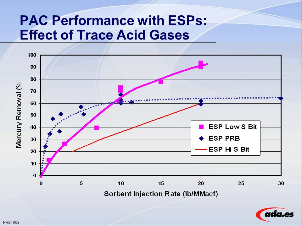 PRS4003 PAC Performance with ESPs: Effect of Trace Acid Gases