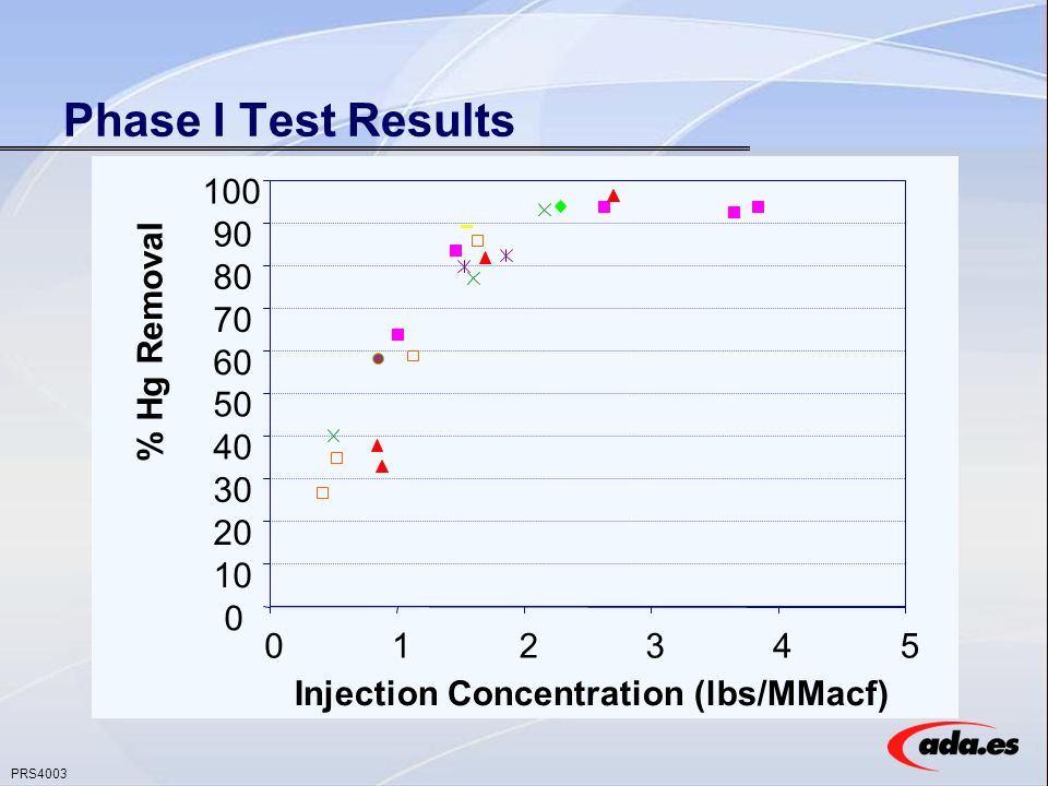 PRS4003 Phase I Test Results 0 10 20 30 40 50 60 70 80 90 100 012345 Injection Concentration (lbs/MMacf) % Hg Removal
