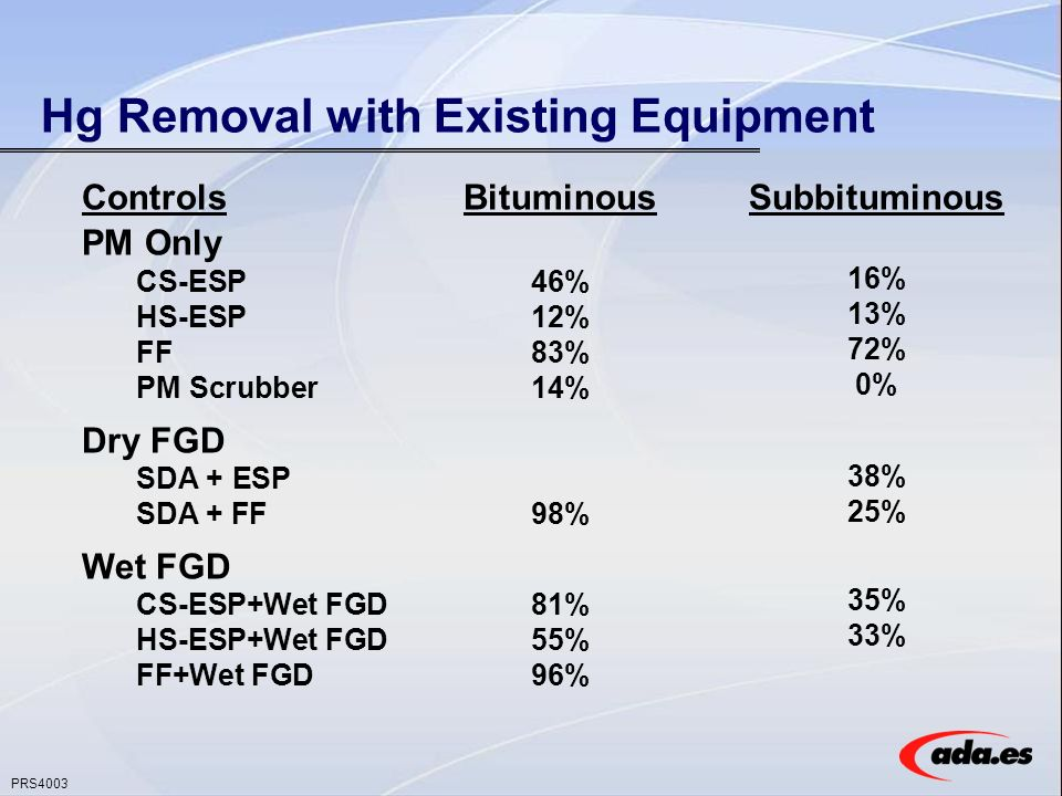 PRS4003 Hg Removal with Existing Equipment ControlsBituminous PM Only CS-ESP46% HS-ESP12% FF83% PM Scrubber14% Dry FGD SDA + ESP SDA + FF98% Wet FGD CS-ESP+Wet FGD81% HS-ESP+Wet FGD55% FF+Wet FGD96% Subbituminous 16% 13% 72% 0% 38% 25% 35% 33%