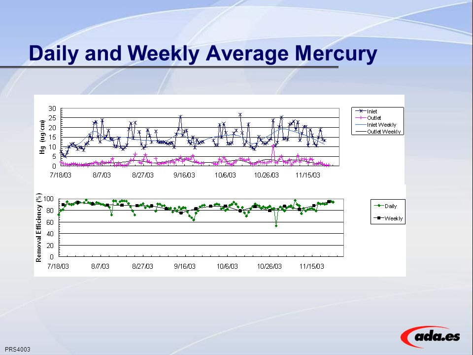 PRS4003 Daily and Weekly Average Mercury