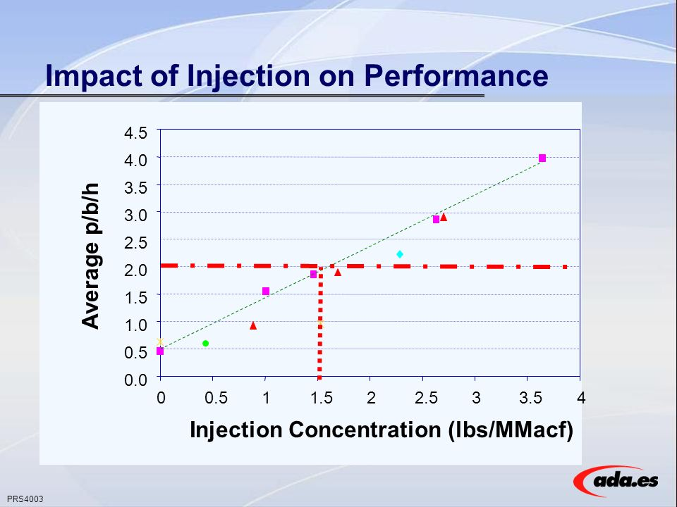 PRS4003 Impact of Injection on Performance 0.0 0.5 1.0 1.5 2.0 2.5 3.0 3.5 4.0 4.5 00.511.522.533.54 Injection Concentration (lbs/MMacf) Average p/b/h