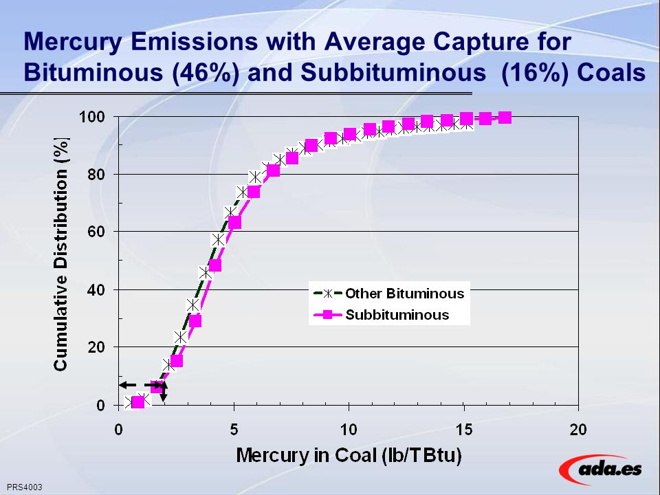 PRS4003 Mercury Emissions with Average Capture for Bituminous (46%) and Subbituminous (16%) Coals