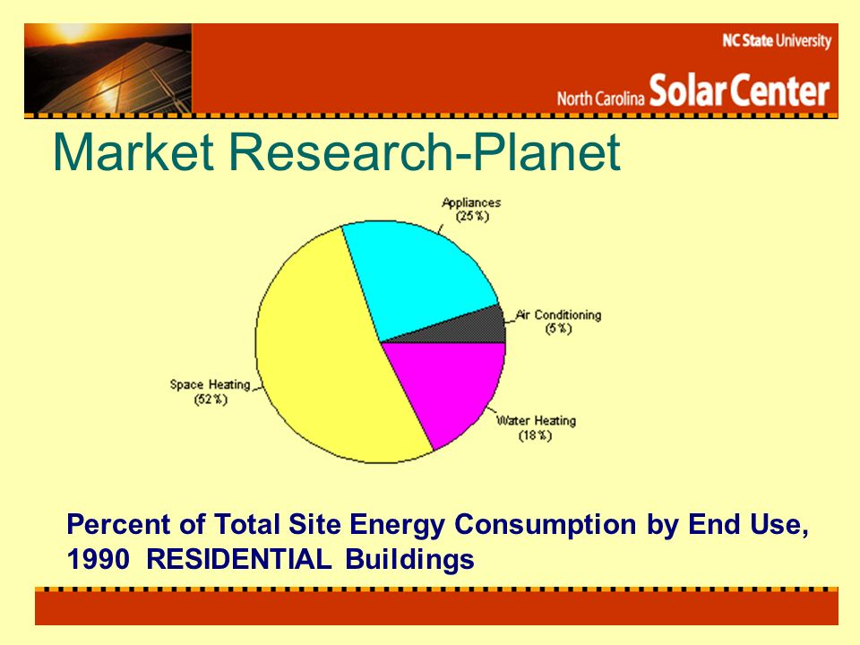 Market Research-Planet Percent of Total Site Energy Consumption by End Use, 1990 RESIDENTIAL Buildings
