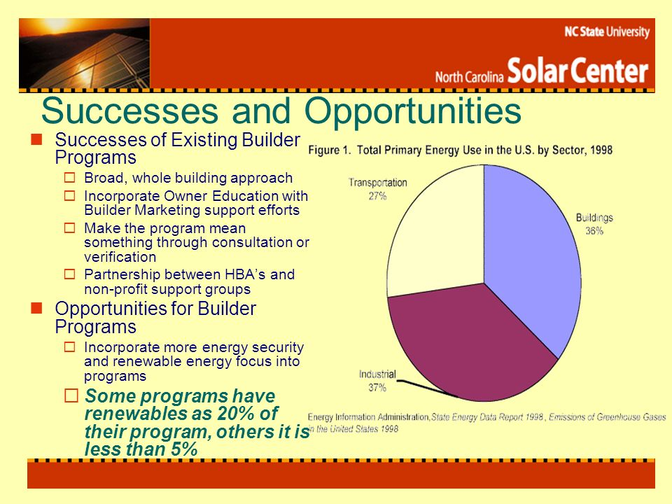 Successes and Opportunities Successes of Existing Builder Programs Broad, whole building approach Incorporate Owner Education with Builder Marketing support efforts Make the program mean something through consultation or verification Partnership between HBAs and non-profit support groups Opportunities for Builder Programs Incorporate more energy security and renewable energy focus into programs Some programs have renewables as 20% of their program, others it is less than 5%