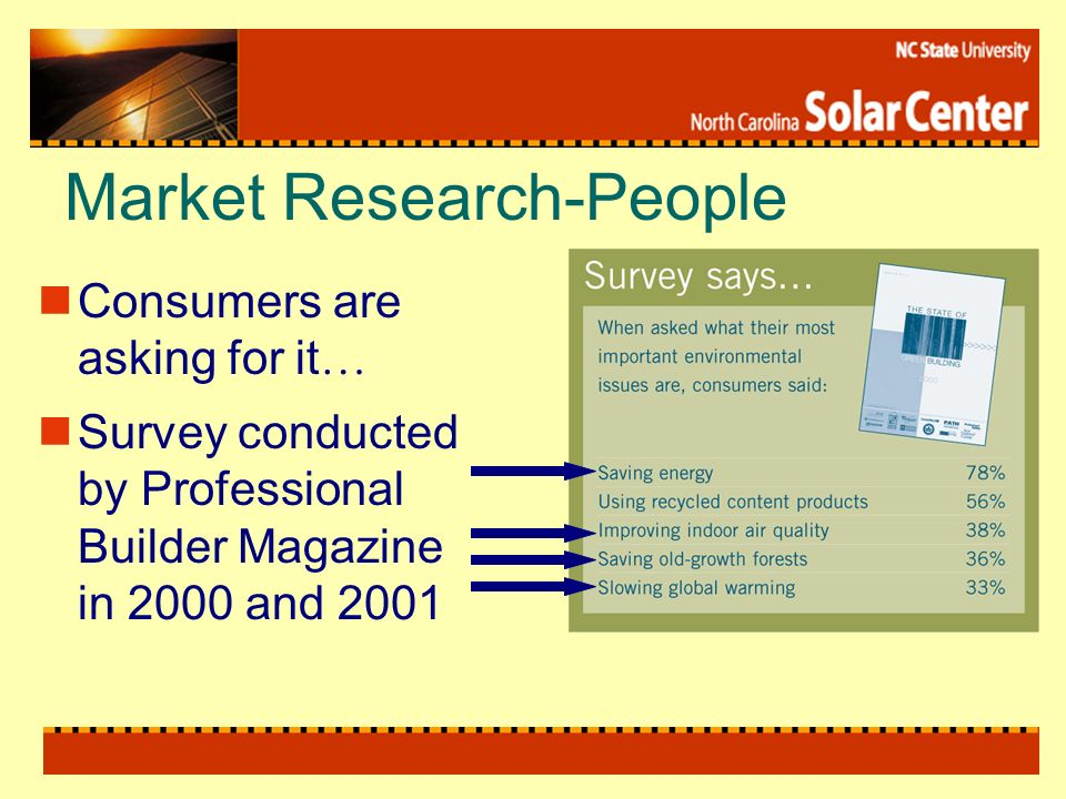 Market Research-People Consumers are asking for it … Survey conducted by Professional Builder Magazine in 2000 and 2001
