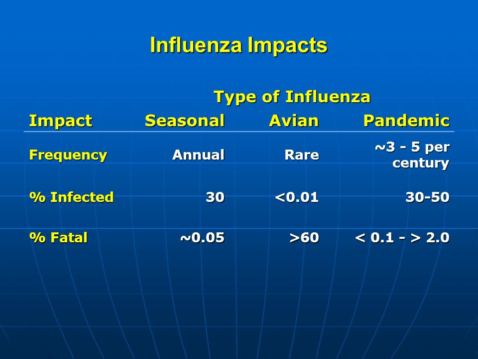 Influenza Impacts Type of Influenza ImpactSeasonalAvianPandemic FrequencyAnnualRare ~3 - 5 per century % Infected 30<0.0130-50 % Fatal ~0.05>60 2.0 2.0