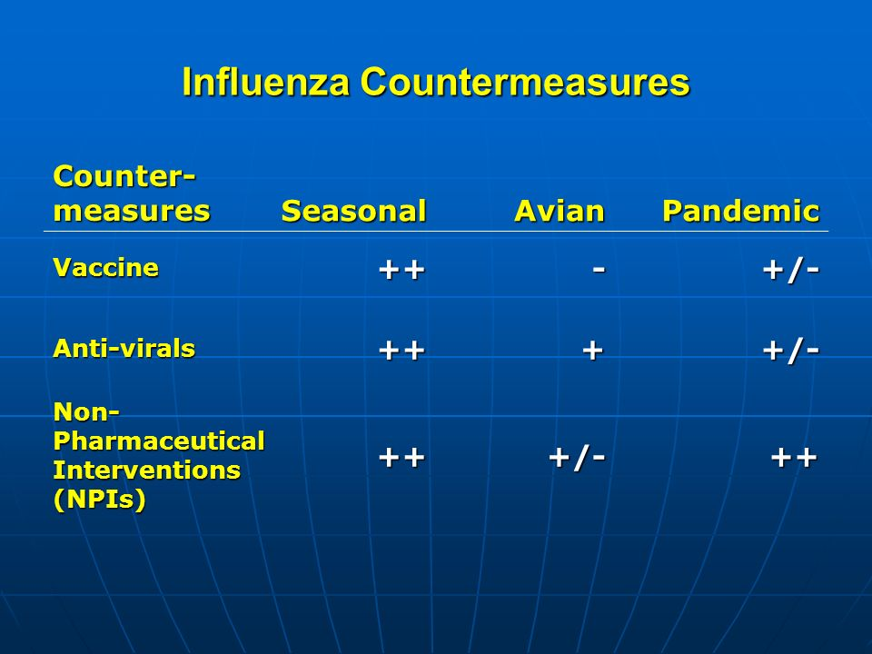 Influenza Countermeasures Counter- measures SeasonalAvianPandemic Vaccine++-+/- Anti-virals++++/- Non- Pharmaceutical Interventions (NPIs) +++/-++