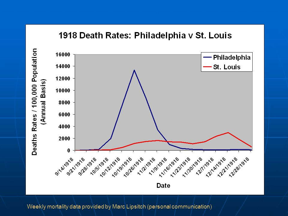 Weekly mortality data provided by Marc Lipsitch (personal communication)