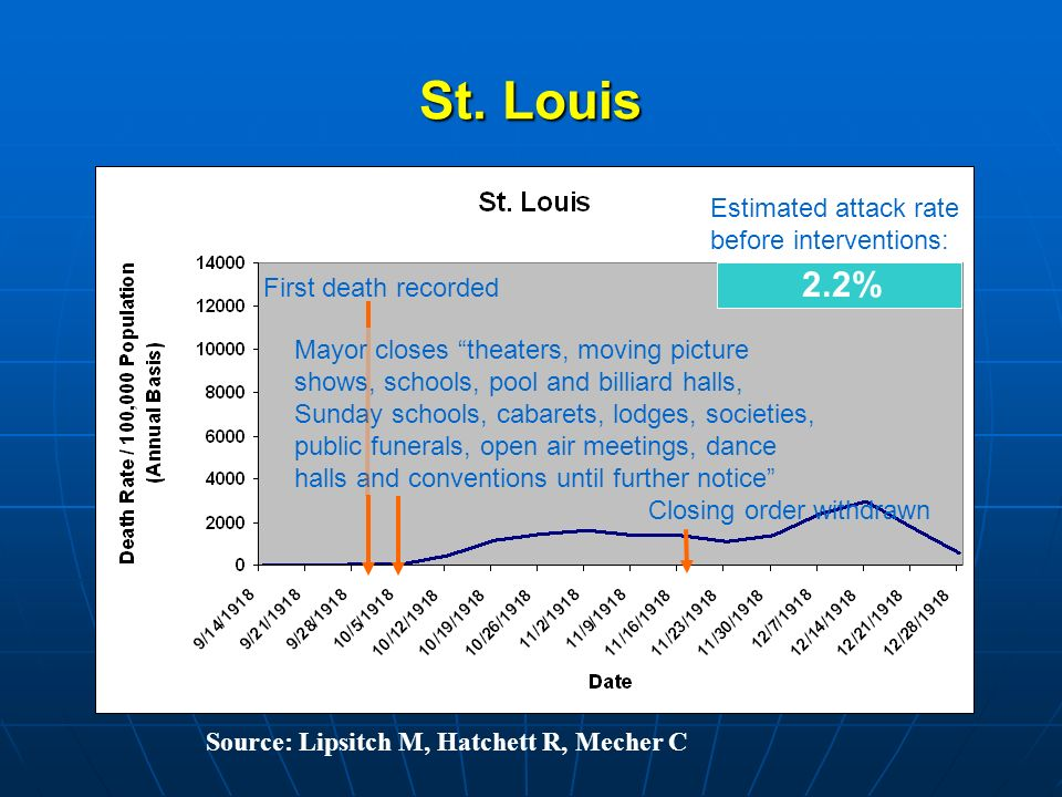 St. Louis First death recorded Mayor closes theaters, moving picture shows, schools, pool and billiard halls, Sunday schools, cabarets, lodges, societ