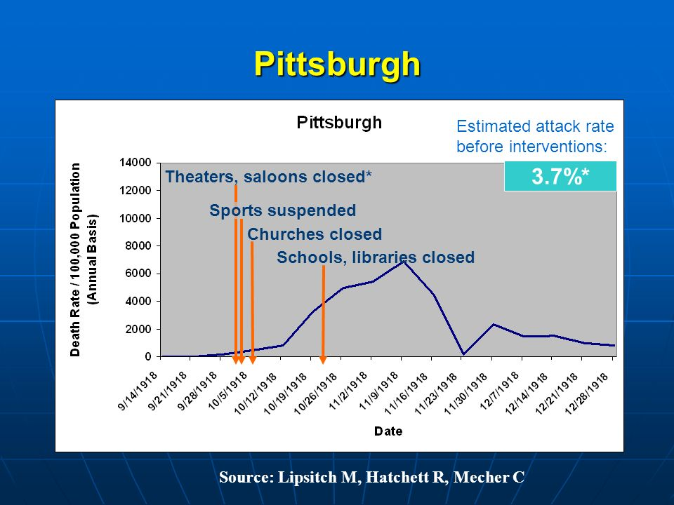 Pittsburgh 3.7%* Estimated attack rate before interventions: Theaters, saloons closed* Sports suspended Churches closed Schools, libraries closed Source: Lipsitch M, Hatchett R, Mecher C