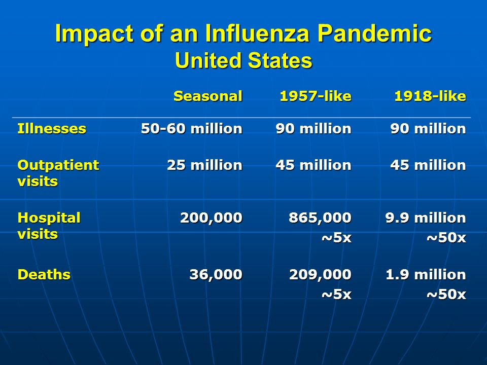 Impact of an Influenza Pandemic United States Seasonal1957-like1918-like Illnesses 50-60 million 90 million Outpatient visits 25 million 45 million Hospital visits 200,000865,000~5x 9.9 million ~50x Deaths36,000209,000~5x 1.9 million ~50x