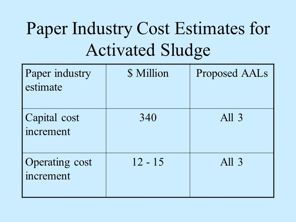 Paper Industry Cost Estimates for Activated Sludge Paper industry estimate $ MillionProposed AALs Capital cost increment 340All 3 Operating cost increment 12 - 15All 3