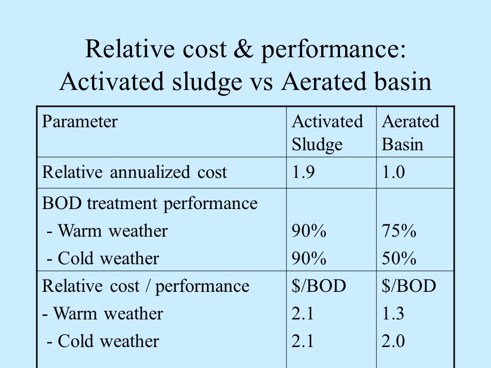 Relative cost & performance: Activated sludge vs Aerated basin ParameterActivated Sludge Aerated Basin Relative annualized cost BOD treatment performance - Warm weather - Cold weather 90% 75% 50% Relative cost / performance - Warm weather - Cold weather $/BOD 2.1 $/BOD