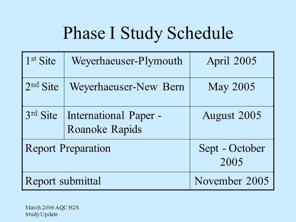 Phase I Study Schedule 1 st SiteWeyerhaeuser-PlymouthApril 2005 2 nd SiteWeyerhaeuser-New BernMay 2005 3 rd SiteInternational Paper - Roanoke Rapids August 2005 Report PreparationSept - October 2005 Report submittalNovember 2005
