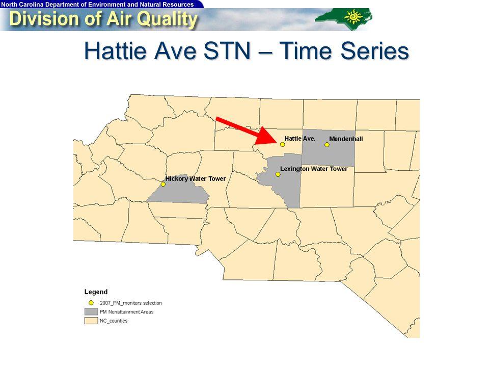 Hattie Ave STN – Time Series