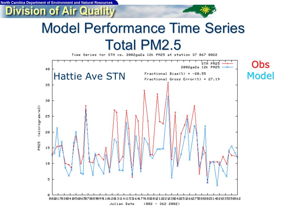 Model Performance Time Series Total PM2.5 Hattie Ave STN ObsModel