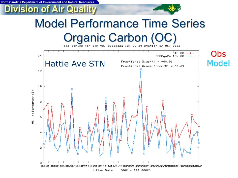 Model Performance Time Series Organic Carbon (OC) Hattie Ave STN ObsModel