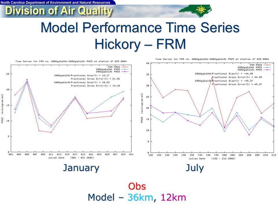 Model Performance Time Series Hickory – FRM JanuaryJuly Obs Model – 36km, 12km