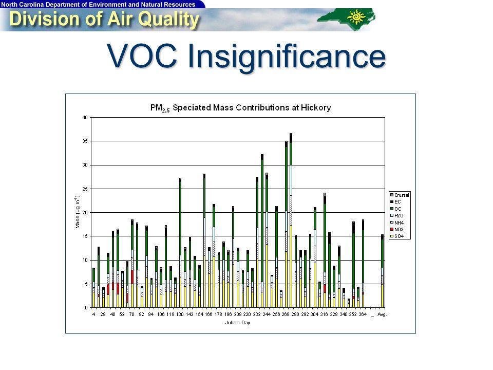 VOC Insignificance
