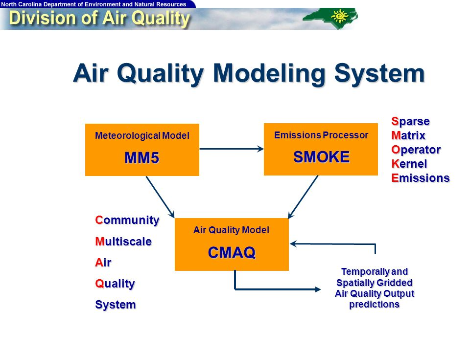 Air Quality Modeling System Meteorological Model Emissions Processor Air Quality Model MM5 SMOKE CMAQ Sparse Matrix Operator Kernel Emissions Community Multiscale Air Quality System Temporally and Spatially Gridded Air Quality Output predictions