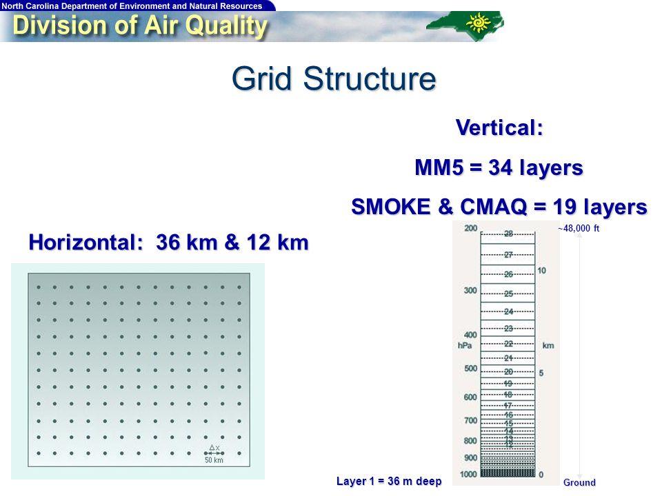 Grid Structure Horizontal: 36 km & 12 km Vertical: MM5 = 34 layers SMOKE & CMAQ = 19 layers Layer 1 = 36 m deep Ground ~48,000 ft