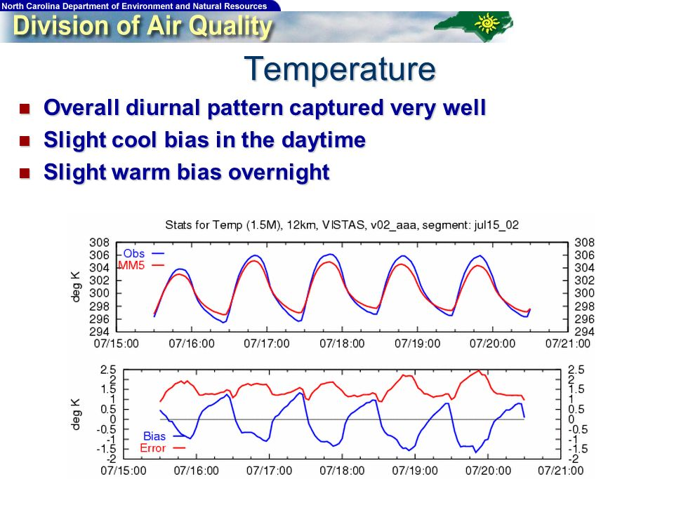 Overall diurnal pattern captured very well Overall diurnal pattern captured very well Slight cool bias in the daytime Slight cool bias in the daytime