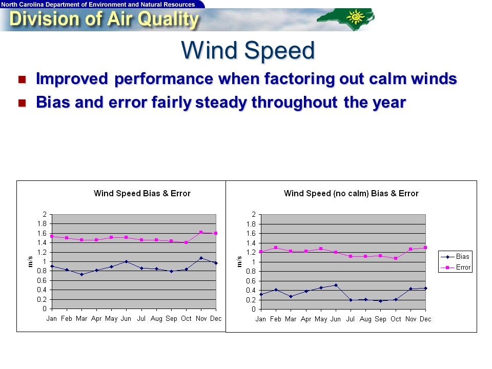 Improved performance when factoring out calm winds Improved performance when factoring out calm winds Bias and error fairly steady throughout the year Bias and error fairly steady throughout the year Wind Speed