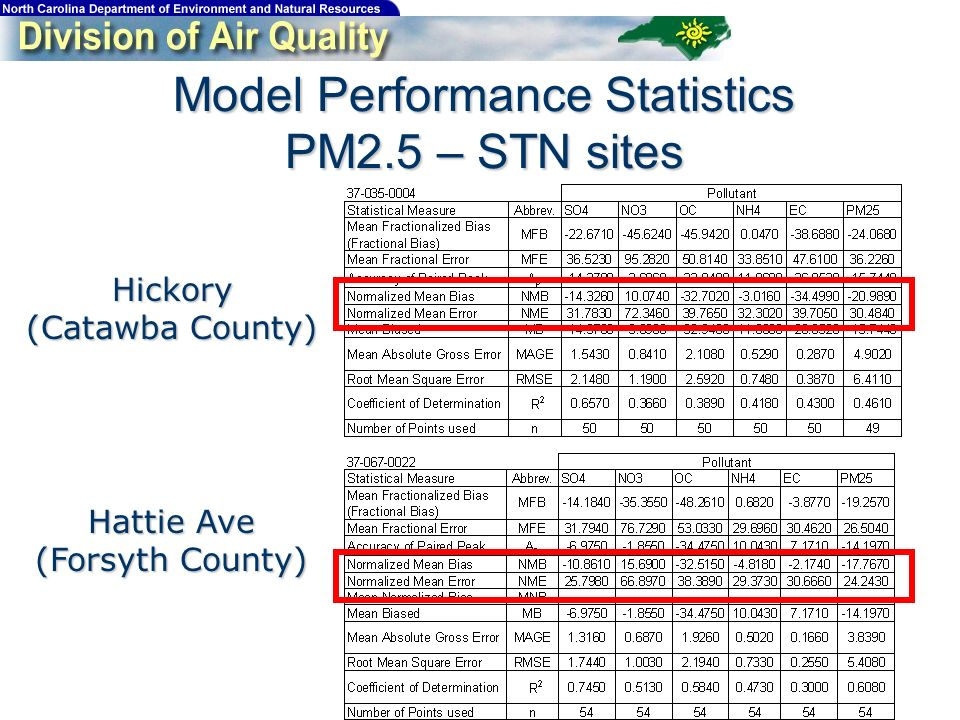Model Performance Statistics PM2.5 – STN sites Hattie Ave (Forsyth County) Hickory (Catawba County)
