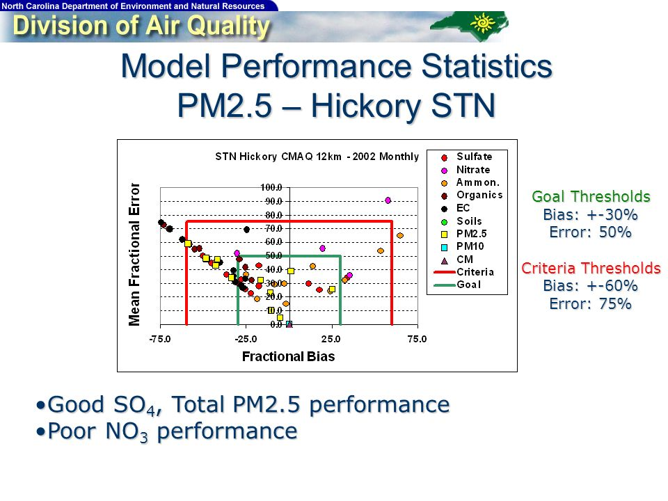 Model Performance Statistics PM2.5 – Hickory STN Good SO 4, Total PM2.5 performanceGood SO 4, Total PM2.5 performance Poor NO 3 performancePoor NO 3 performance Goal Thresholds Bias: +-30% Error: 50% Criteria Thresholds Bias: +-60% Error: 75%