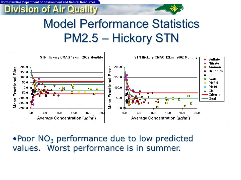 Model Performance Statistics PM2.5 – Hickory STN Poor NO 3 performance due to low predicted values.