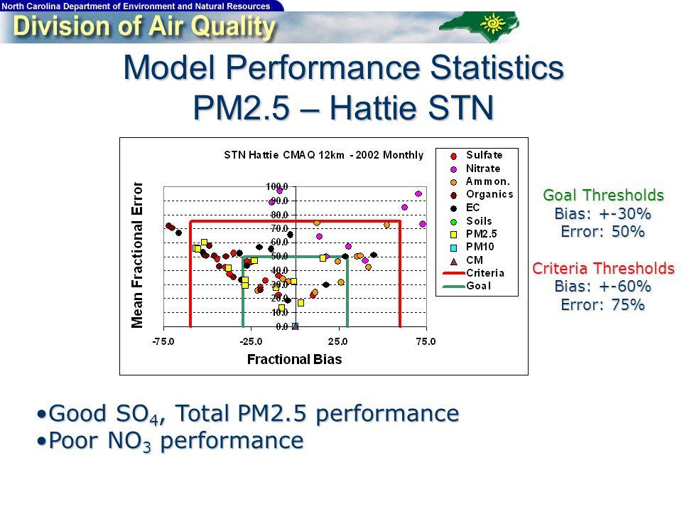 Model Performance Statistics PM2.5 – Hattie STN Good SO 4, Total PM2.5 performanceGood SO 4, Total PM2.5 performance Poor NO 3 performancePoor NO 3 performance Goal Thresholds Bias: +-30% Error: 50% Criteria Thresholds Bias: +-60% Error: 75%