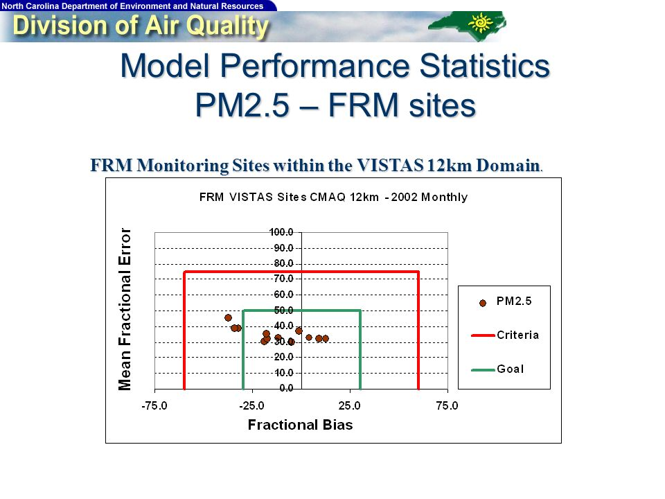 Model Performance Statistics PM2.5 – FRM sites FRM Monitoring Sites within the VISTAS 12km Domain.