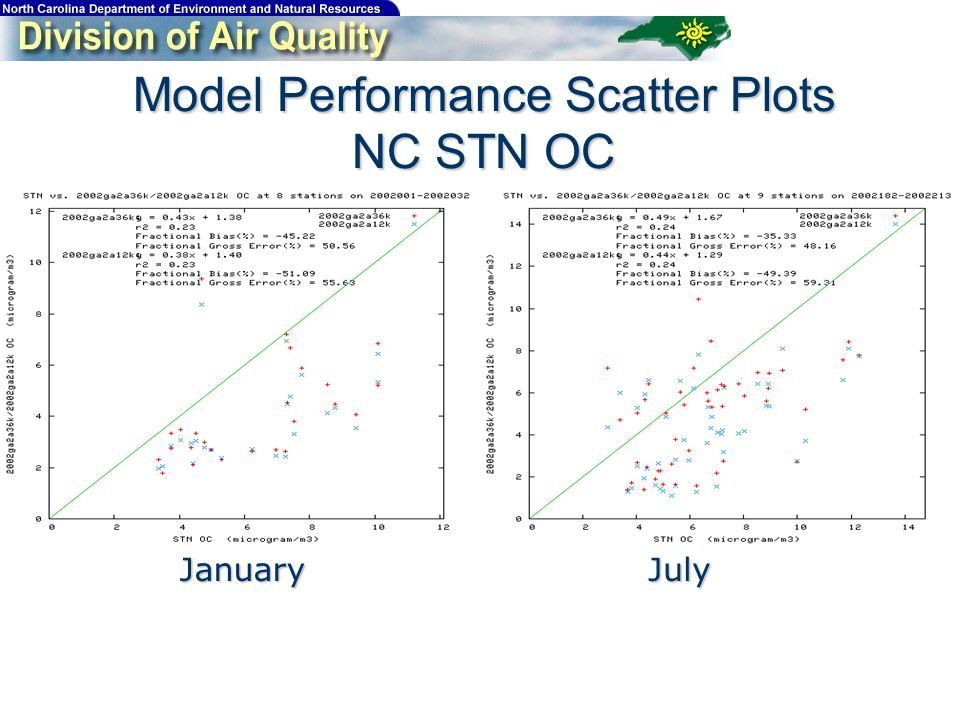 Model Performance Scatter Plots NC STN OC JanuaryJuly