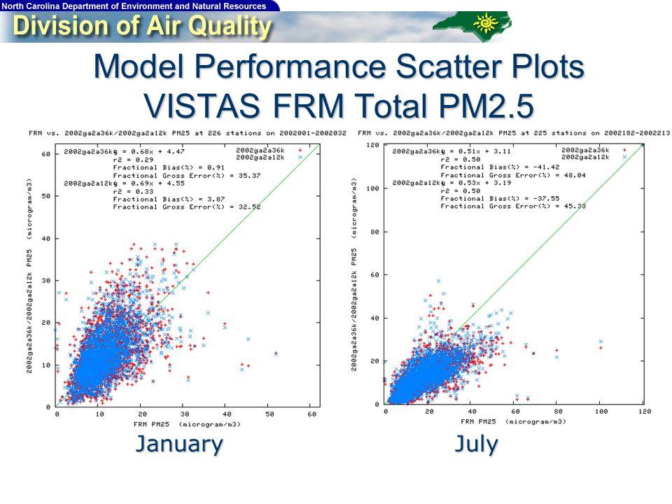 Model Performance Scatter Plots VISTAS FRM Total PM2.5 JanuaryJuly