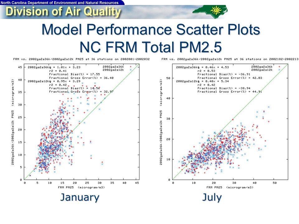 Model Performance Scatter Plots NC FRM Total PM2.5 JanuaryJuly